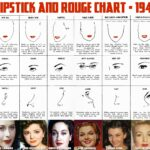 Vintage Lipstick and Rouge Chart – 1941